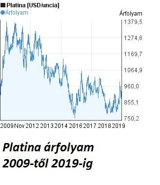 katalizátor árak 2019, 2018, 2017