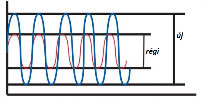 lambdaszonda dkiagram