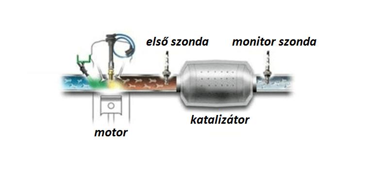 monitor lambdaszonda